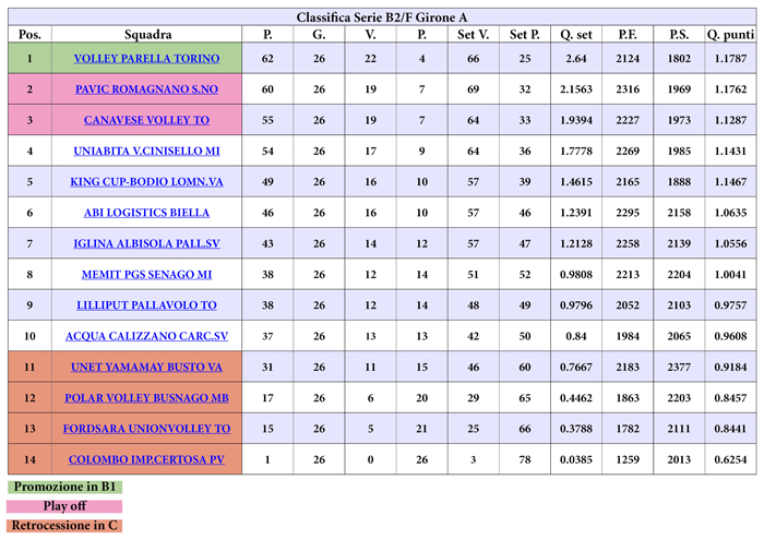 classifica_b2_fine_campionato_web