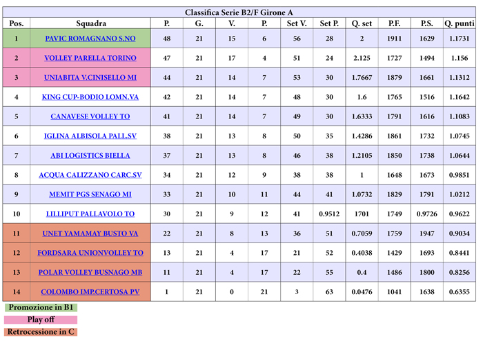 classifica_b2_web_ultima_21