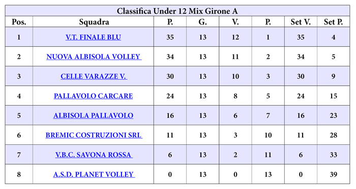 classifica_u_12_mix_gir_a_web_13