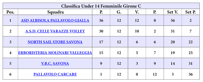 classifica_U_14_f_gir_c_web
