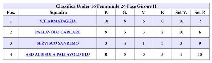 classifica_u_16_f_gir_h_web_ult