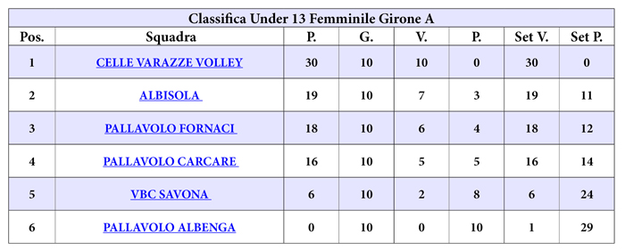 classifica_u_13_f_gir_a_web_10