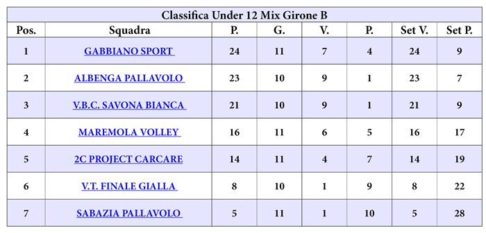 classifica_u_12_mix_gir_b_web_11